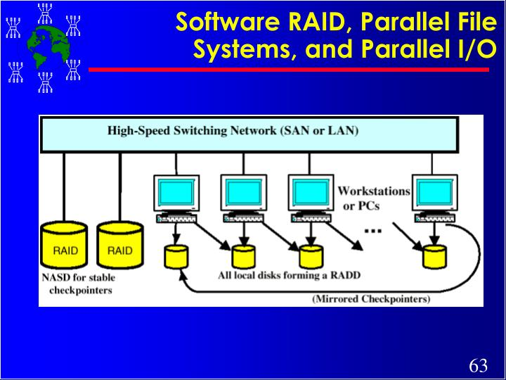 Software RAID, Parallel File Systems, and Parallel I/O