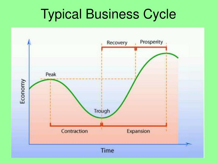 an analysis of the great depression as part of the business cycle The business cycle, also known as the economic cycle or trade cycle, is the downward and upward movement of gross domestic product (gdp) around its long-term growth trend the length of a business cycle is the period of time containing a single boom and contraction in sequence.