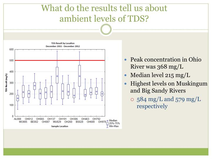 What do the results tell us about ambient levels of TDS?