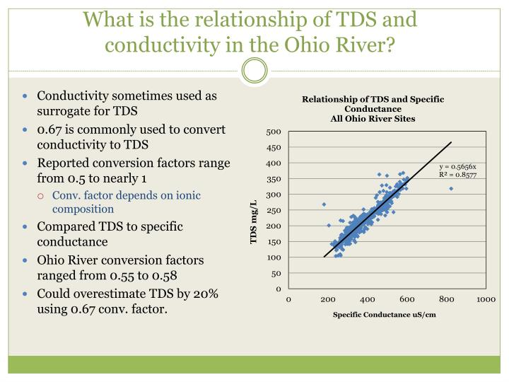 What is the relationship of TDS and conductivity in the Ohio River?