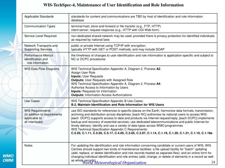 WIS-TechSpec-4, Maintenance of User Identification and Role Information