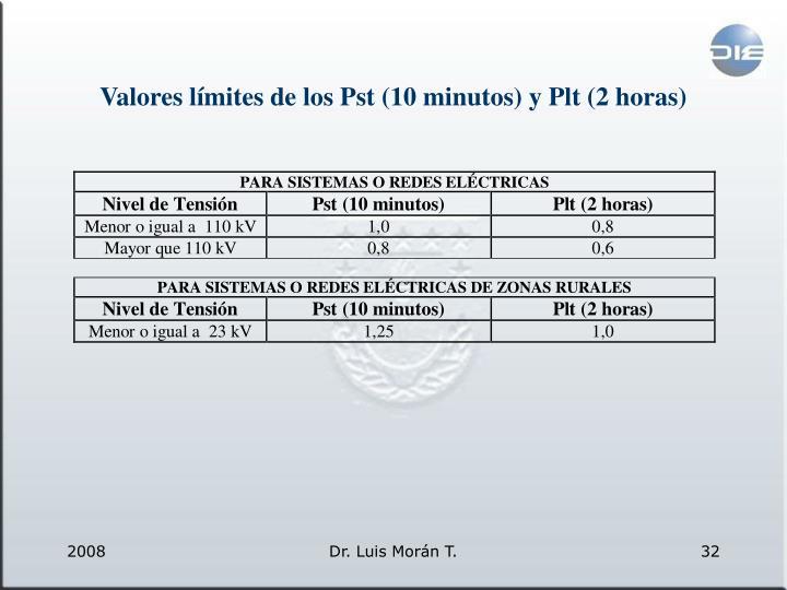 Valores límites de los Pst (10 minutos) y Plt (2 horas)