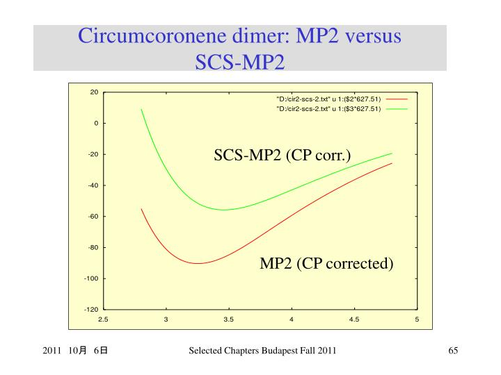 Circumcoronene dimer: MP2 versus