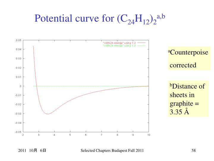Potential curve for (C