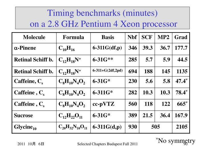 Timing benchmarks (minutes)