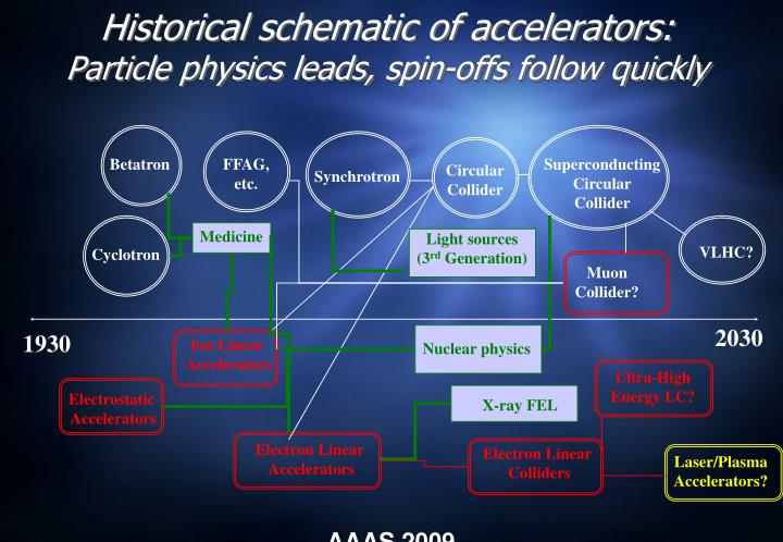 Historical schematic of accelerators particle physics leads spin offs follow quickly