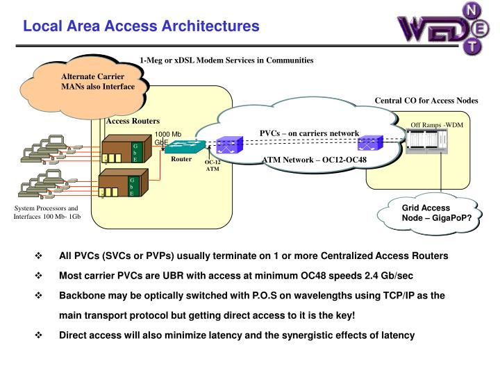 Local Area Access Architectures