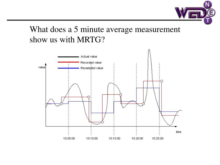 What does a 5 minute average measurement