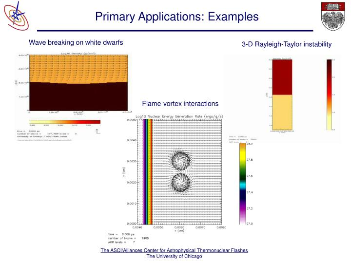 Primary Applications: Examples