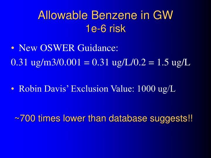 Allowable Benzene in GW
