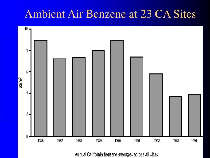 Ambient Air Benzene at 23 CA Sites