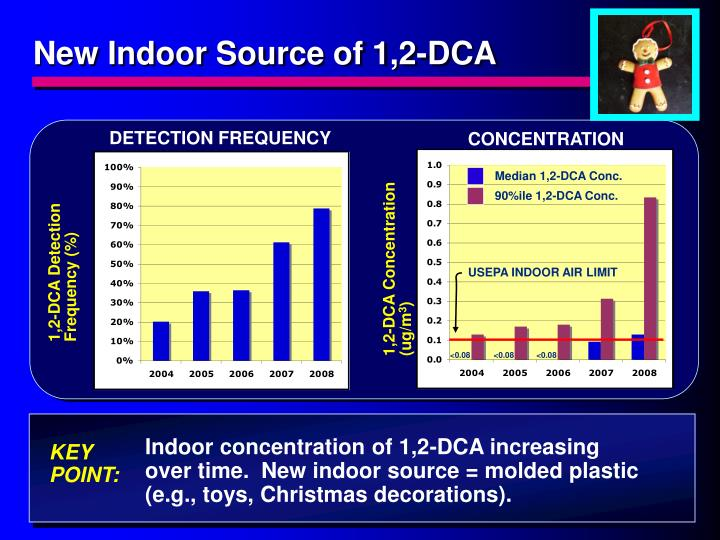 New Indoor Source of 1,2-DCA
