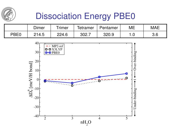 Dissociation Energy PBE0