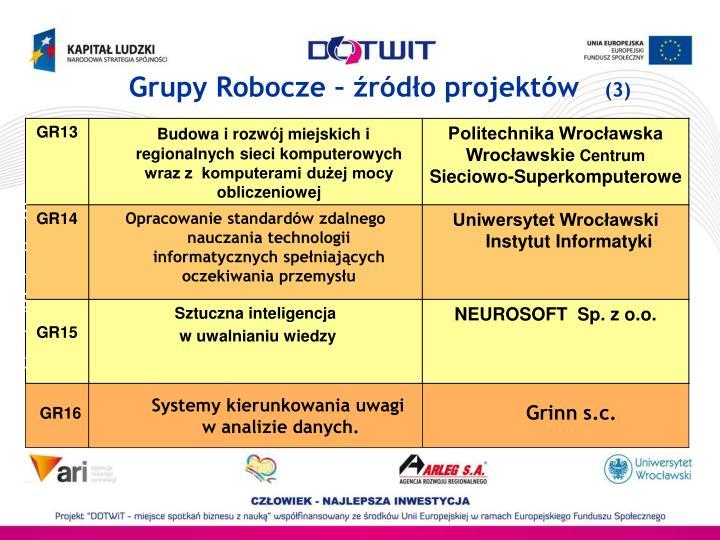 Grupy Robocze – źródło projektów