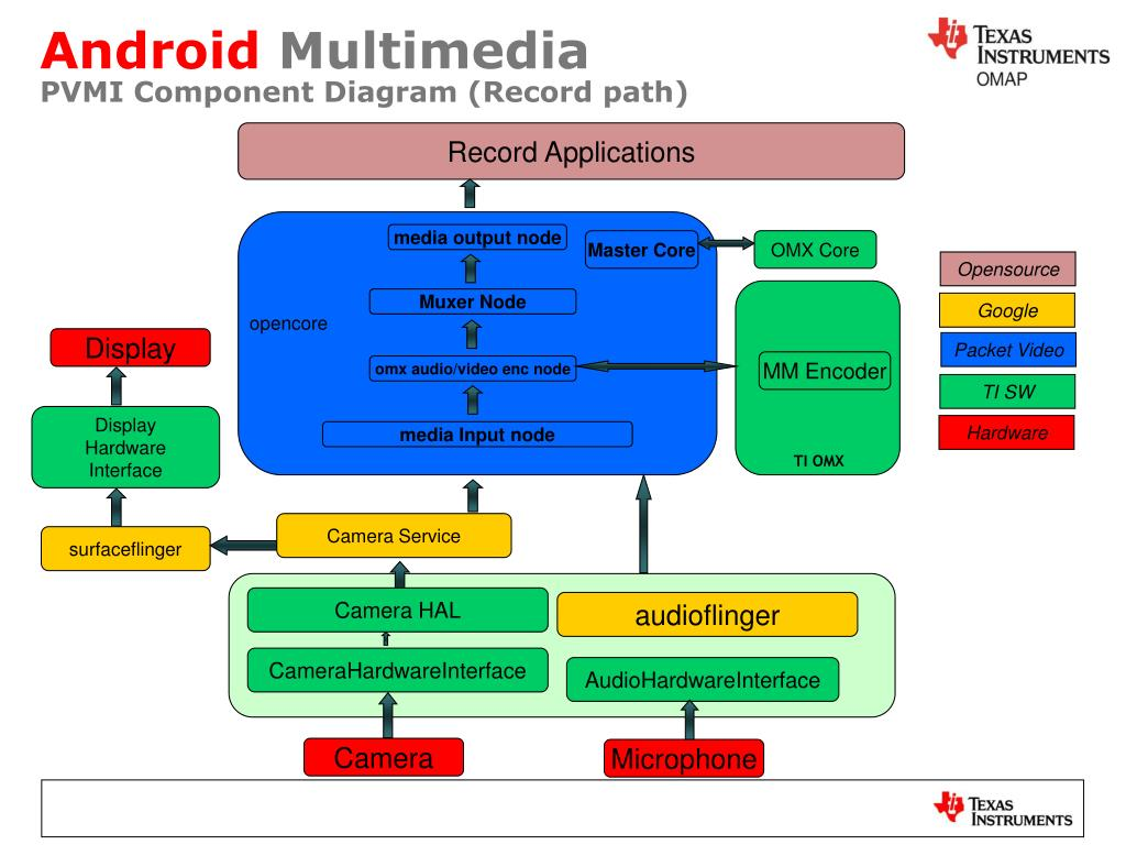 PPT - Android Multimedia Overview PowerPoint Presentation