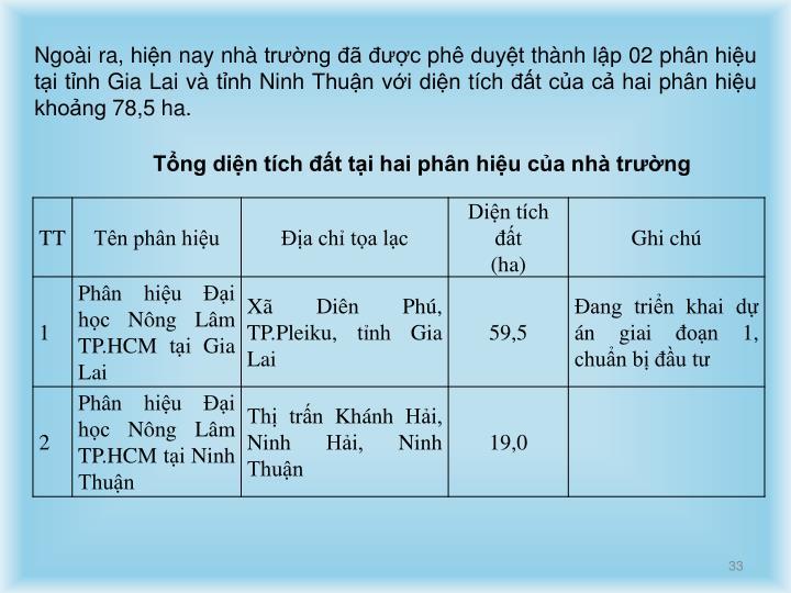 Ngoài ra, hiện nay nhà trường đã được phê duyệt thành lập 02 phân hiệu tại tỉnh Gia Lai và tỉnh Ninh Thuận với diện tích đất của cả hai phân hiệu khoảng 78,5 ha.