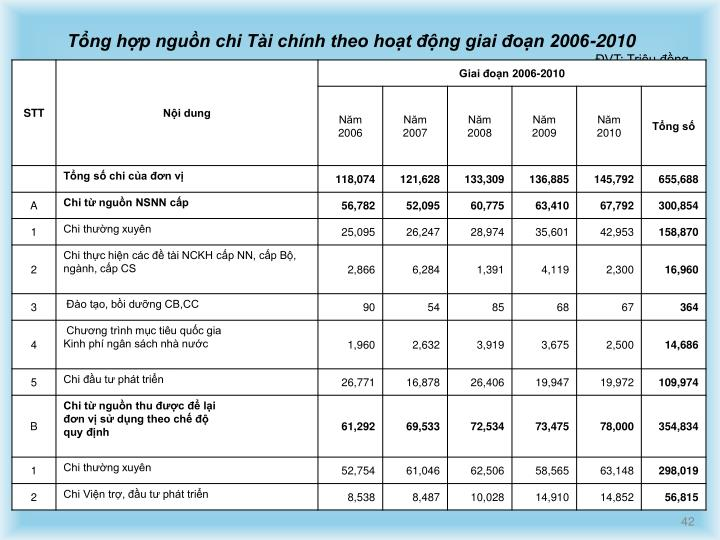 Tổng hợp nguồn chi Tài chính theo hoạt động giai đoạn 2006-2010