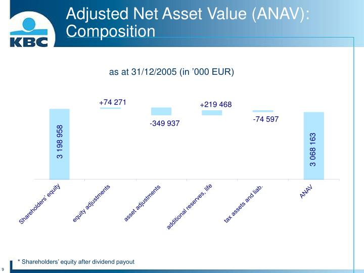 Adjusted Net Asset Value (ANAV):