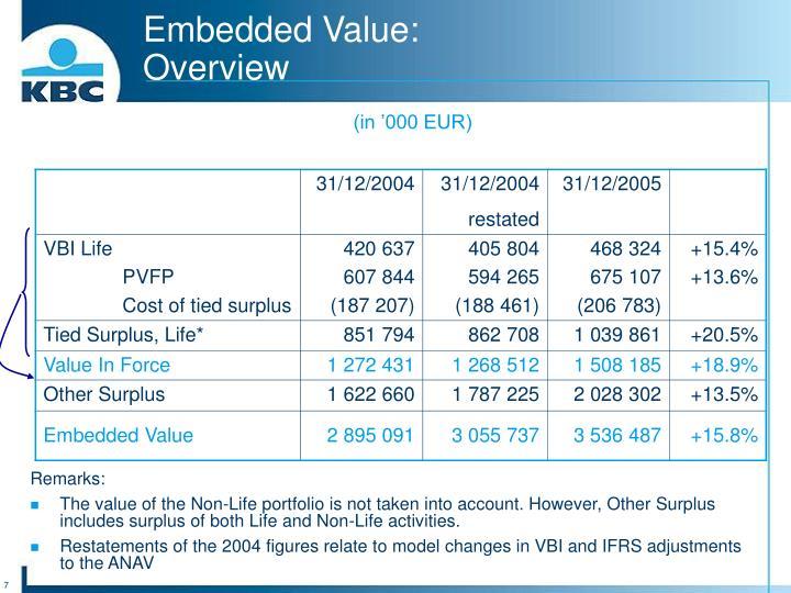 Embedded Value: