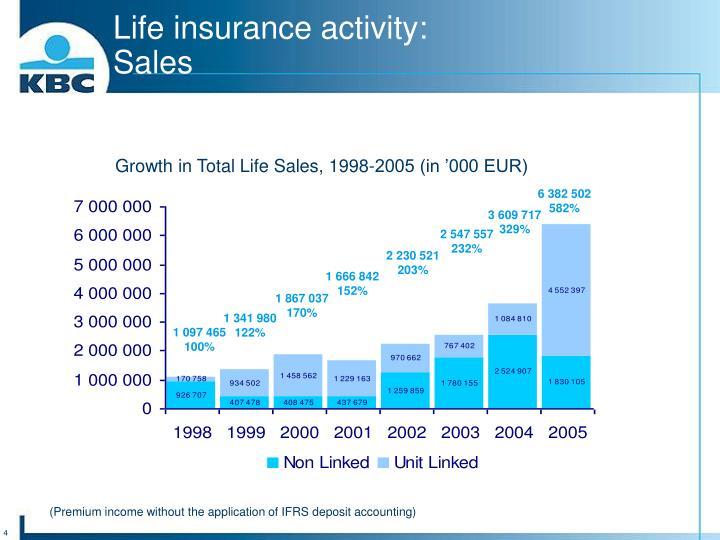 Life insurance activity: