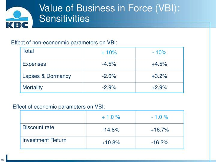 Value of Business in Force (VBI): Sensitivities