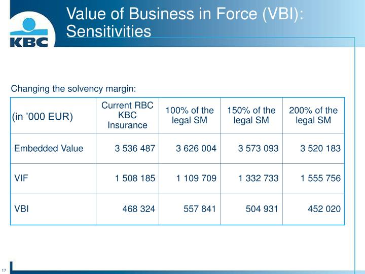 Changing the solvency margin: