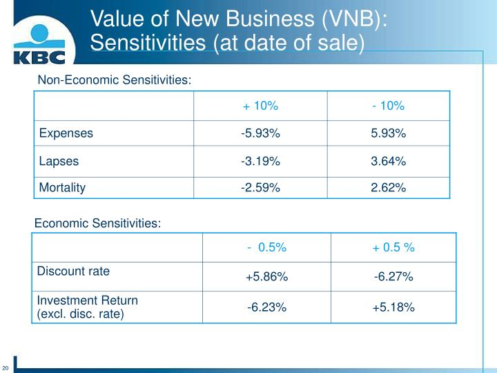 Value of New Business (VNB):