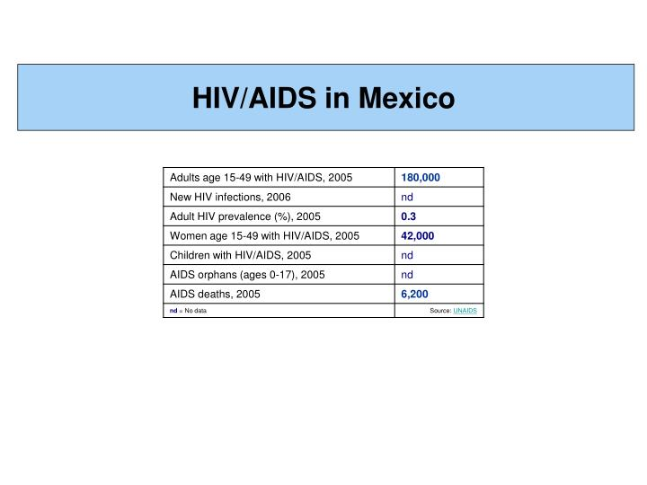 HIV/AIDS in Mexico