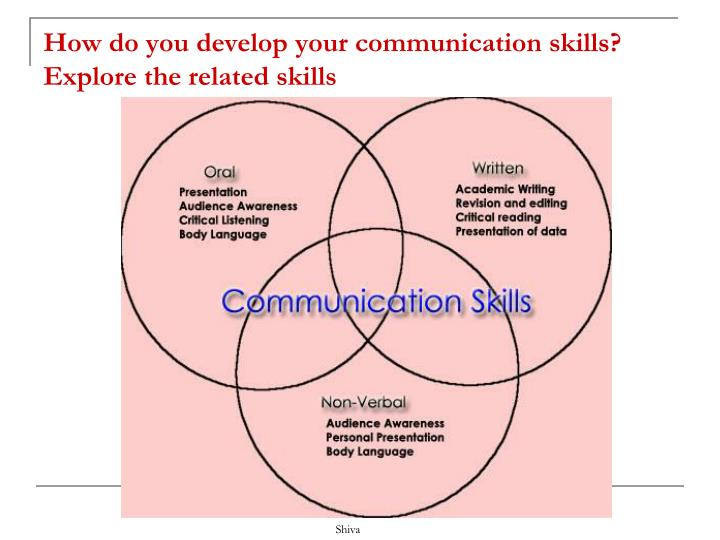 essay on communication skills for managers Effective communication skills are very important in all aspects of life, be it work or in relationships people in organizations typically spend a major part of their time in interacting with people.