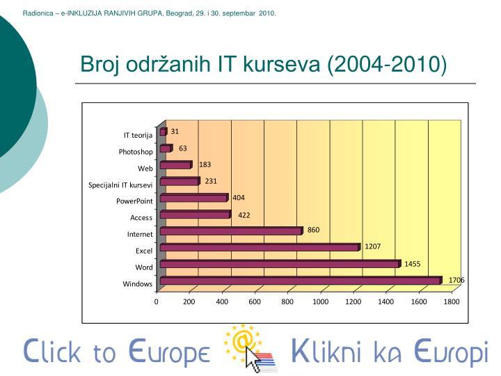 Broj održanih IT kurseva (2004-2010)