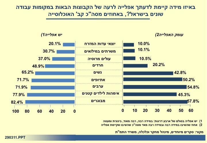 """באיזו מידה קיימת לדעתך אפלייה לרעה של הקבוצות הבאות במקומות עבודה שונים בישראל?, באחוזים מסה""""כ קב' האוכלוסייה"""