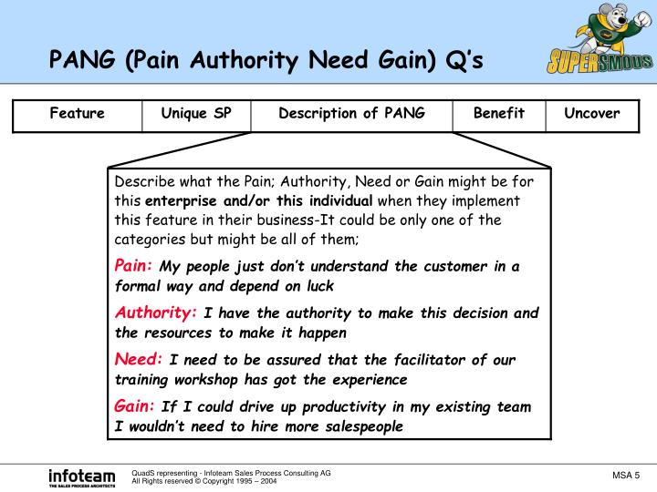 PANG (Pain Authority Need Gain) Q's