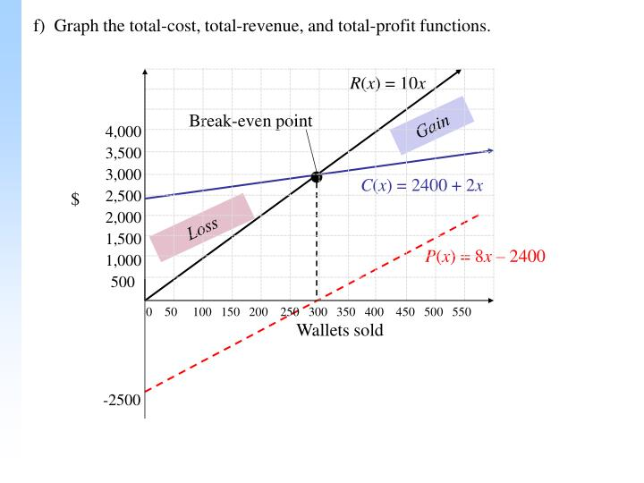 the history of break even analysis Break-even analysis can also be used to work out either a break-even volume or revenue, given a multiple product scenario this is achieved using the ˘average contribution per unit ˇ.