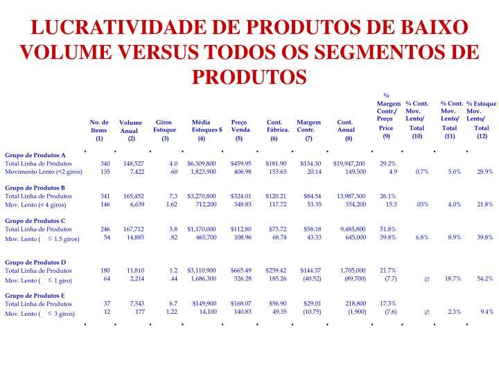 LUCRATIVIDADE DE PRODUTOS DE BAIXO VOLUME VERSUS TODOS OS SEGMENTOS DE PRODUTOS