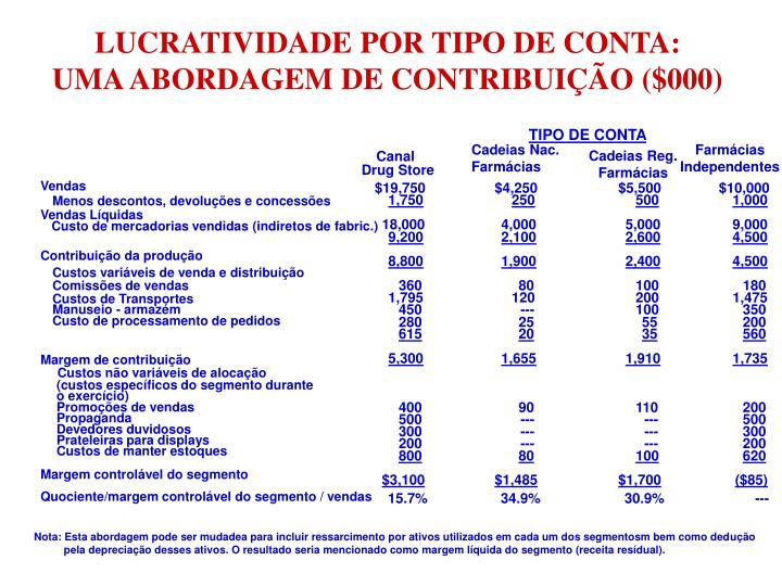 LUCRATIVIDADE POR TIPO DE CONTA: