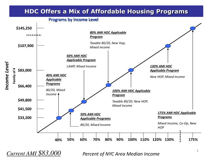 Programs by income level