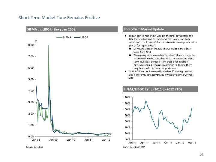 Short-Term Market Tone Remains Positive