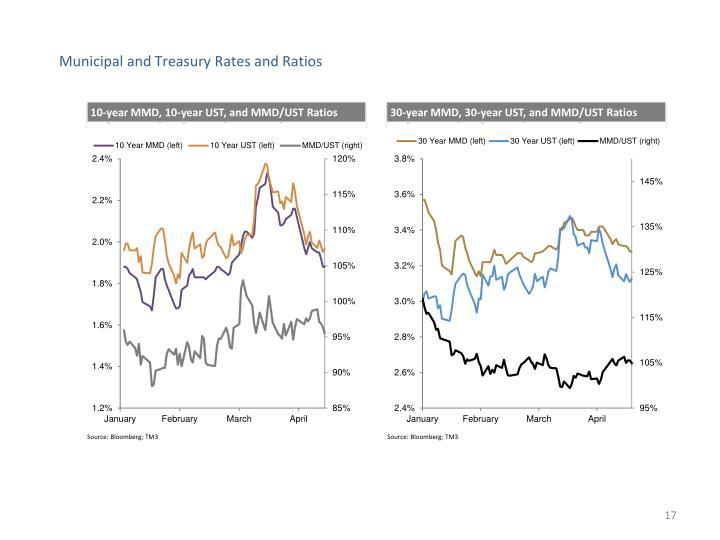 Municipal and Treasury Rates and Ratios