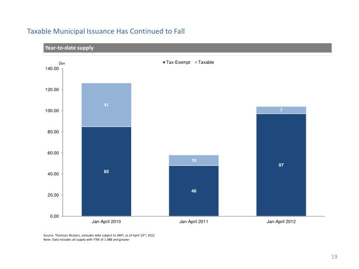 Taxable Municipal Issuance Has Continued to Fall
