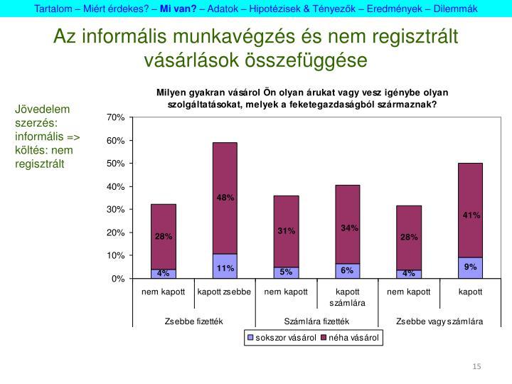 Az informális munkavégzés és nem regisztrált vásárlások összefüggése