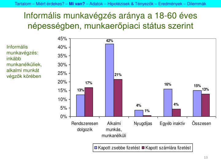 Informális munkavégzés aránya a 18-60 éves népességben, munkaerőpiaci státus szerint