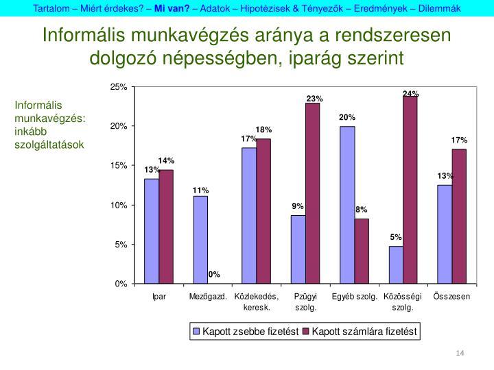 Informális munkavégzés aránya a rendszeresen dolgozó népességben, iparág szerint