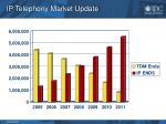 ip telephony market update