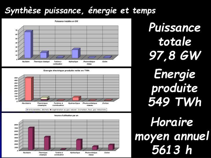 Synthèse puissance, énergie et temps