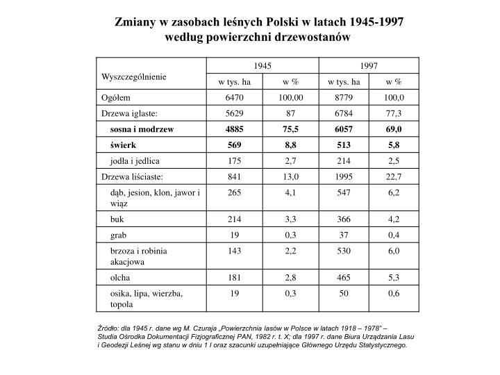 Zmiany w zasobach leśnych Polski w latach 1945-1997 według powierzchni drzewostanów