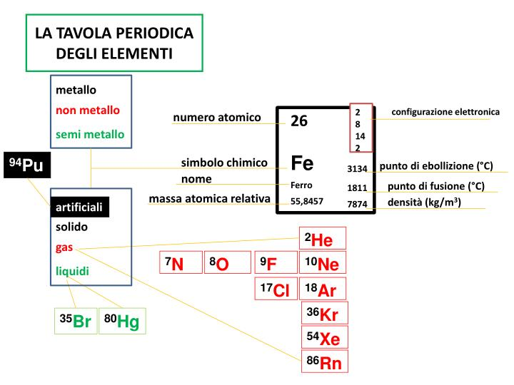 Ppt gli elementi chimici powerpoint presentation id - Tavola periodica degli elementi con configurazione elettronica ...