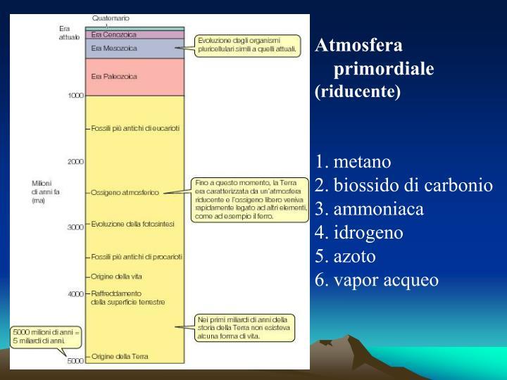Atmosfera primordiale
