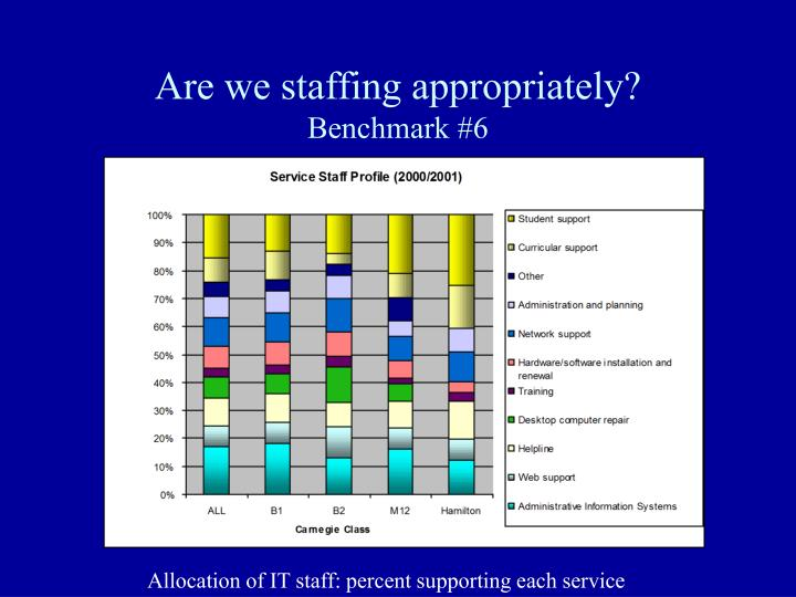 Are we staffing appropriately?