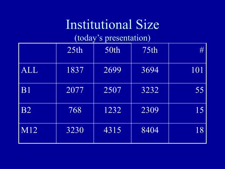 Institutional Size