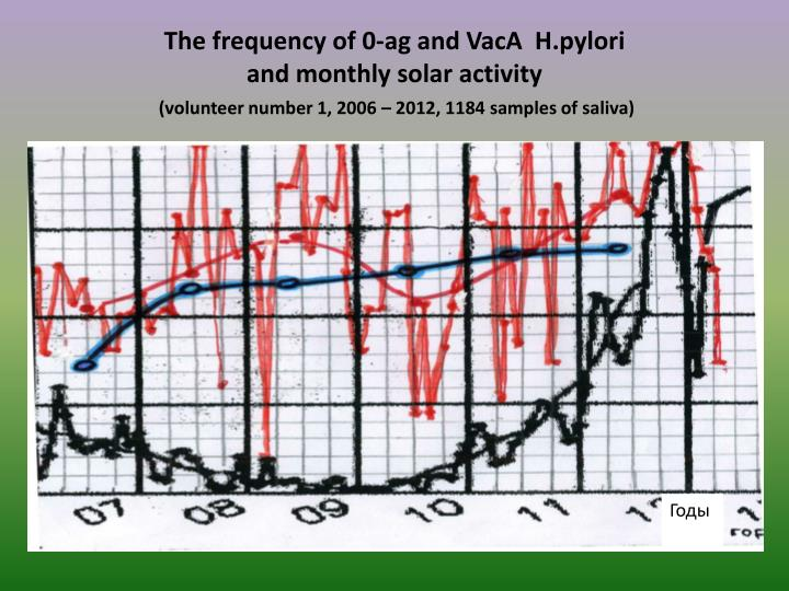 The frequency of 0-ag and
